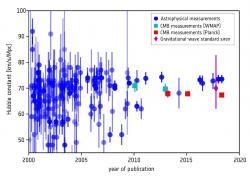 Jak se postupně upřesňuje hodnota Hubbleovy konstanty, zvýrazňuje se i nesoulad mezi výsledky získanými analýzou fluktuací reliktního záření a měřením parametrů cefeid a supernov Ia . Credit: ESA/Planck Collaboration