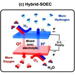 Hybrid SOEC. Kredit: UNIST.