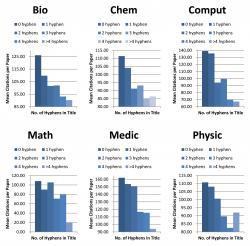 Novější výzkum vliv délky názvu vyloučil. Naopak prokázal, že čím více pomlček se v titulu objeví, tím více klesne jeho citovanost. Uvedený pokles přitom není ve vztahu ke kvalitě publikace. Poznatek platí pro všechny hlavní oblasti vědy - matematiku, fyziku i medicínu. Kredit: @The University of Hong Kong.