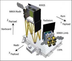 Senzor MXGS je součástí systému ASIM. Kredit: ESA.