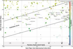 Obyvatelné planety. Světy z TOP 24 superobyvatelných planet jsou vyznačeny zobrazením jména planety. Kredit: Schulze-Makuch et al. (2020).