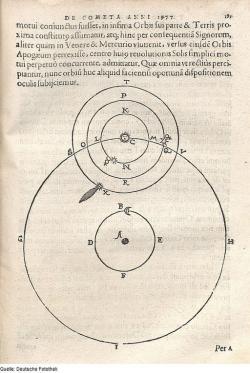 Tycho Brahe: uspořádání orbitů, i s kometou. Tisk z roku 1680. Kredit: Deutsche Fotothek via Wikimedia Commons.