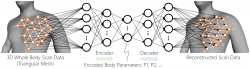 Schematické znázornění principu metody. Získání trojúhelníkové sítě(polygon spojený společnými body v počítačové grafice)pomocí prostorového skenování (vlevo). A následnou rekonstrukcí dat (vpravo). Diskrétní vzorkované skalární pole funguje jako vstupní a výstupní uzly automatického kodéru.Mezivrstvy jsou podobné běžným vrstvám autoenkodéru. (Kredit: Suong S. And Baek S. PLOS ONE(2021).DOI: 10.1371/journal.pone.0254785).