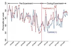 Vývoj počtu vyřízených telefonátů týdně pro skupinu doma pracujících (červená linka) a ve firmě pracujících (černá linka) před a po začátku experimentu.