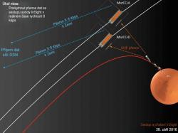 Infografika ukazující hlavní úkol cubesatů MarCO – přenos signálu z klesajícího landeru InSight v reálném čase.  Zdroj: http://spaceflightnow.com/ Překlad: Autor