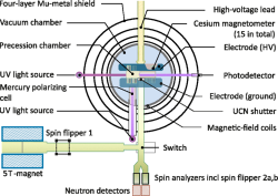 Schéma spektrometru kterým se zjišťuje elektrický dipólový moment.Nenulový signál se projeví jako posun magnetické rezonanční frekvence při působení elektrického pole. Podrobnosti zde. Kredit: Abel et al., 2020. https://journals.aps.org/prl/abstract/10.1103/PhysRevLett.124.081803#abstract