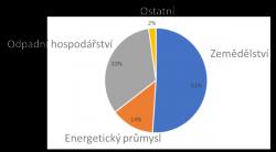 Anthropogenní produkce metanu vsektorech UK (%) za rok 2015.