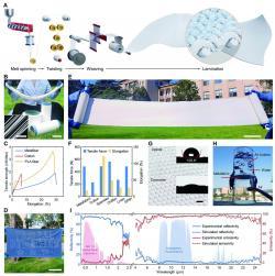 Schema výroby tkaniny schopné chladit vyzařováním tepla v oblastech infračerveného a blízkého infračerveného spektra. Kredit: Shaoning Zeng et al., 2021.