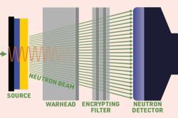 Systém ověření jaderné hlavice. Kredit: Danagoulian et al.