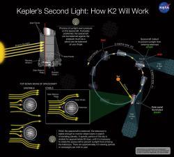 Teleskop Kepler, mise K2. Kredit: NASA Ames / W Stenzel.