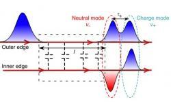 """Elektron se po některých vodičích přesouvá rozdělený do dvou impulsů. Procházejícímu elektronu po vnější části vodiče, navodí interakce dva excitační párové vrcholy. Dva pulsy se stejným znaménkem (nesoucí stejný náboj) a dva pulsy lišící se znaménkem (ty jsou v součtu neutrální). Vybuzené """"dvojče"""" postupuje se zpožděním a je důkazem toho, že se původní elektron ve vnitřní části vodiče rozdělil na dva různé impulsy. (Kredit: V. Freulon, a kol.,  2015 Nature)"""