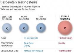 Přehled neutrin. Kredit: somerandompearsonsblog.blogspot.com
