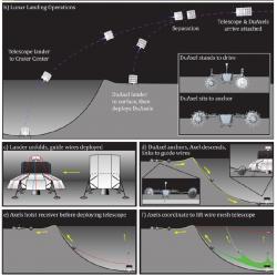 Plán stavby teleskopu na odvrácené straně Měsíce. Kredit: Saptarshi Bandyopadhyay.