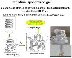 Laponit je umělý jíl, jehož nanometrové kruhové šupinky mají povrchový náboj, díky kterému ve vodním prostředí vytvoří gelovou strukturu.
