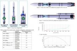 Předběžná ukázka možností variability budoucího kosmického systému, který bude všestranný a dokáže se přizpůsobit dané misi. Vlevo je dvoustupňová raketa soznačením Ariane Next C600-C126, uprostřed je její varianta spomocnými motory na tuhé pohonné látky bez možnosti opětovného použití a úplně vpravo je verze podobná raketě Falcon Heavy od SpaceX. Tedy spojení tří podobných raketových stupňů dohromady smožností návratu. (Zdroj: CNES/ úprava autor)