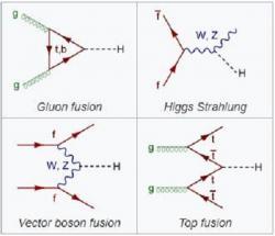 Feynmanovy diagramy pro 4 možné způsoby vzniku Higgsova bosonu.