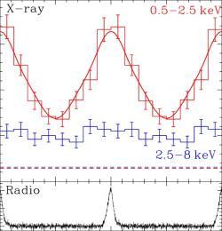 Průběh rentgenového záření objektu PSR J1119−6127 naměřeném sondou XMM- Newton. Červená barva odpovídá energetickému rozsahu 0,5–2,5 keV a modrá 2,5–8 keV. Dolní křivka odpovídá radiovým pulzům s frekvencí 1.4 GHz.  Kredit: Ng, C.-Y et al., 2012
