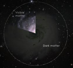 Vširokém elektromagnetickém spektru záření dokážeme detekovat jen pětinu veškeré vesmírné hmoty. 80 % se projevuje jen svou gravitací a zatím si chrání tajemství své podstaty.  Kredit: NASA