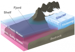 Poměry panující v místě, kde se ledovec noří do oceánu. Kredit NASA\JPL