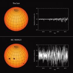 Aktivita Slunce versus typická hvězda podobných vlastností KIC 7849521.
