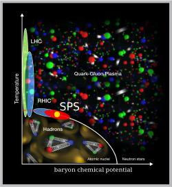 Kvark-gluonové plazma vdiagramu. Kredit: CERN.