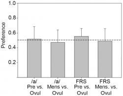 """Mužská preference ženského hlasu souvisí s menstruačním cyklem – časovým úsekem, kdy byla nahrávka pořízena. V době ovulace a čase vhodném k početí potomka ('Ovul') se nám jeví jejich hlas sympatičtější. Stačí ale aby záznam byl o tři dny """"mladší"""" (""""Pre"""") anebo z doby druhého dne menstruace a hlas stejné ženy nás již neupoutá. (Kredit: Julia Fisherová, Cognitive Ethology Laboratory, Gottingen)"""