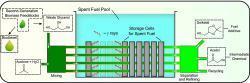 Schéma jaderné biorafinerie. Ke katalytickému procesu výroby solketalu z glycerolu lze využít jak vyhořelé palivové články skladované bazénu, tak případně i suchý sklad vyhořelého paliva. Kredit: Arran Plant, Lancaster University.