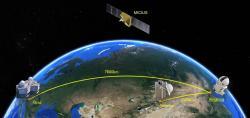 Kvantové experimenty se satelitem Mozius. Kredit: University of Science and Technology of China.