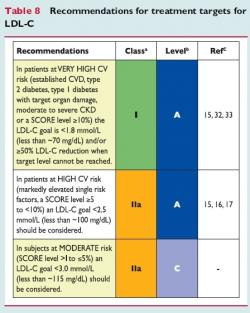 Reiner Z., et al., Eur Heart J. 2011