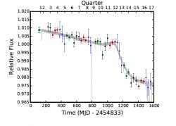 Krajně neobvyklé chování hvězdy Tabby v datech teleskopu Kepler. Kredit: Montet & Simon (2016).
