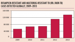Onemocnění rezistentními kmeny TB (Kredit: WHO: SUPPLEMENT GLOBAL TUBERCULOSIS REPORT 2014)