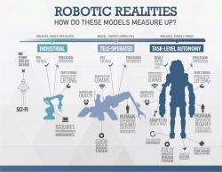 Úkoly finále DARPA Robotic Challenge. Kredit: DARPA.