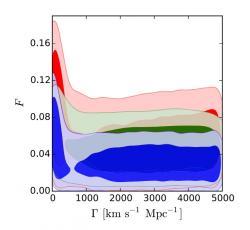 Koncentrace nestabilní složky temné hmoty F ve vztahu k rychlosti expanze ne-gravitačně vázaných objektů (proporcionálně ke stáří vesmíru), jak vyplynula z různých kombinací dat z Planckova teleskopu pro několik různých kosmických jevů.(Kredit: MIPT)