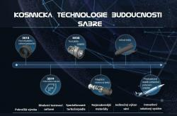 V roce 2019 bude v Británii dokončena moderní základna na další testovaní modulárního motoru SABRE. První testovací lety se očekávají v roce 2025. Obrázek: popis a úprava autor. Kredit: Reaction Engines