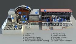 Schéma reaktoru Hualong One: 1 – kontejnment, 2 – reaktorová budova, 3 – reaktor, 4 – parogenerátory, 5 – cirkulační čerpadla, 6 – Kontrolovaná budova, 7 - Jaderná pomocná budova, 8 – Sklad paliva, 9 – Strojovna s turbínou, 10 – turbína (zdroj GNS).