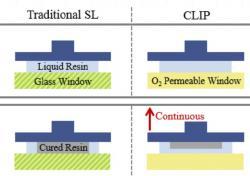 """Rozdíl mezi klasickou stereolitografií (SL) a CLIP je v detailu - místo tenké """"jednorázovky"""" lze s CLIP tisknout kontinuálně. Stačí jen hotový materiál odstraňovat ze zóny tisku směrem nahoru, pak mrtvou zónou """"přitéká"""" stále nová surovina a tisk může pokračovat. (Kredit:  Carbon3D )"""