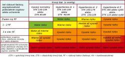 Stratifikácia kardiovaskulárneho rizika (SCORE - ESH/ESC) udáva riziko fatálnej kardiovaskulárnej príhody v najbližších 10 rokoch na základe krvného tlaku a prítomnosti rizikových faktorov, postihnutia orgánov, prítomnosti diabetes mellitus, chronickej obličkovej choroby (CKD) alebo symptomatického kardiovaskulárneho ochorenia. Nízke riziko: pravdepodobnosť pod 1%, stredné riziko: 1 - 5 %, vysoké riziko: 5 -10 %, veľmi vysoké riziko: nad 10 %.Napríklad ľahká hypertenzia u pacienta bez rizikových faktorov znamená riziko vážnej komplikácie pod 1 %.
