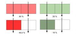 Příklad jak sítkový efekt ovlivňuje pohltivost pro červené silně absorbující se záření a zelené nízko absorbující se záření. V horní části obrázku je znázorněn model listu, ve kterém je chlorofyl obsažen rovnoměrně. Ve spodní části obrázku je chlorofyl zakoncentrován pouze v polovině modelu listu, přičemž zbylá část bez chlorofylu světlo vůbec neabsorbuje. U červeného světla po zahrnutí sítkového efektu klesla pohltivost z 90 % na 49,5 %, ale u zeleného světla klesla pohltivost z 20 % jen na 18 %. (podle: doi:10.1093/pcp/pcp034)