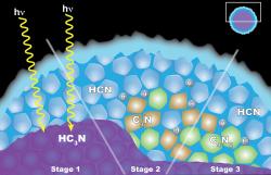 Vědci z mise Cassini se domnívají, že vznik oblaku dikyanoacetylenového ledu (C4N2) v Titanově stratosféře je vysvětlen chemií pevných látek, jež se odehrává uvnitř ledových částic. Částice mají vnitřní vrstvu kyanoacetylenového ledu (HC3N) potaženou vnější vrstvou kyanovodíkového ledu (HCN). (vlevo) Když foton světla pronikne skrz vnější plášť, může interagovat s HC3N za produkce C3N a H. (uprostřed) Tento C3N pak reaguje s HCN, čímž se získá C4N2 a H.(vpravo) Dalšíreakce, které mohou případně vytvořit led z C4N2 a vodík (H), vědci nevylučují, ale jsou méně pravděpodobné.  Zdroj: nasa.gov
