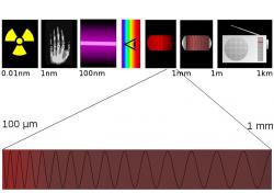 Terahertzové vlny. Kredit: Tatoute / Wikimedia Commons.
