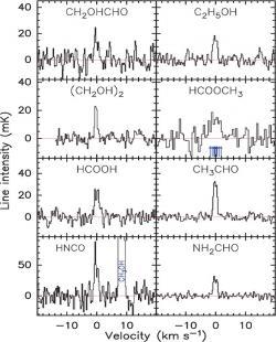 Spectrum organických látek uvolňovaných kometou Lovejoy.  Pozorování ve spektru  211–272 v lednu letošního roku vydalo svědectví o přítomnosti glykolaldehydu (CH2OHCHO), etanolu (C2H5OH),  etylenglykolu (CH2OH)2, methylesteru kyseliny mravenčí  (HCOOCH3),  kyseliny mravenčí (HCOOH), acetaldehydu (CH3CHO), kyseliny isokyanaté (HNCO), formamidu (NH2CHO),  a další molekuly. (Biver et al., Science Advances 2015)