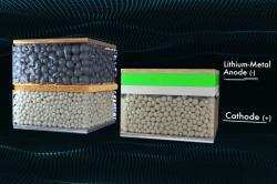 Baterie QuantumScape (vpravo) vs běžná lithium-iontová baterie. Kredit: QuantumScape.