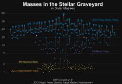 Soupis extrémních objektů, o nichž teď víme. Kredit: LIGO/VIrgo/Northwestern Univ./Frank Elavsky.