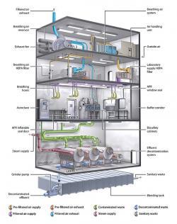 Základní prvky laboratoře BSL-4. Kredit: NIAID.