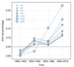 Graf 1: Procento území Evropy, kde jsou podle indexu sucha PDSI podmínky extrémního pluviálu, tedy velmi vlhké. (Zdroj: Markonis et al. 2018)