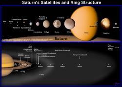 Nahoře srovnání velikosti hlavních Saturnových měsíců seřazených dle jejich vzdálenosti od Saturnu. Relativní velikosti jsou skutečné až na malé měsíce Pan, Atlas, Calypso, Telesto a Helene, které byly pětinásobně zvětšeny kvůli rozlišení tvaru.  Dole relativní vzdálenost vnitřních měsíců od Saturnu. Zdroj: Wikimedia Commons