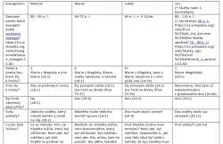 Tabulka ve formátu pdf (zde)