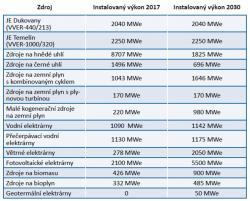 Tabulka: Předpokládaný scénář instalovaného výkonu v roce 2030 (převzato ze zmíněné studie).