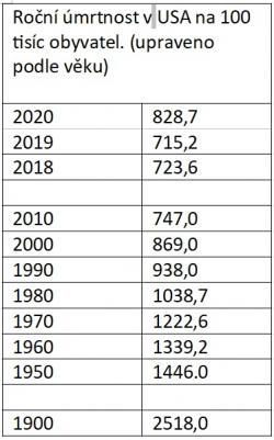 Roční úmrtnost vUSA na 100 tisíc obyvatel. (upraveno podle věku). Zdroj: CDC.