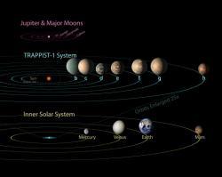 Planety červených trpaslíků, jako je třeba TRAPPIST-1, obíhají vtěsné blízkosti. Kredit: NASA/JPL-Caltech.